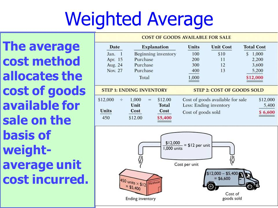 The average cost method allocates the cost of goods available for sale on the basis of weight- average unit cost incurred. Weighted Average