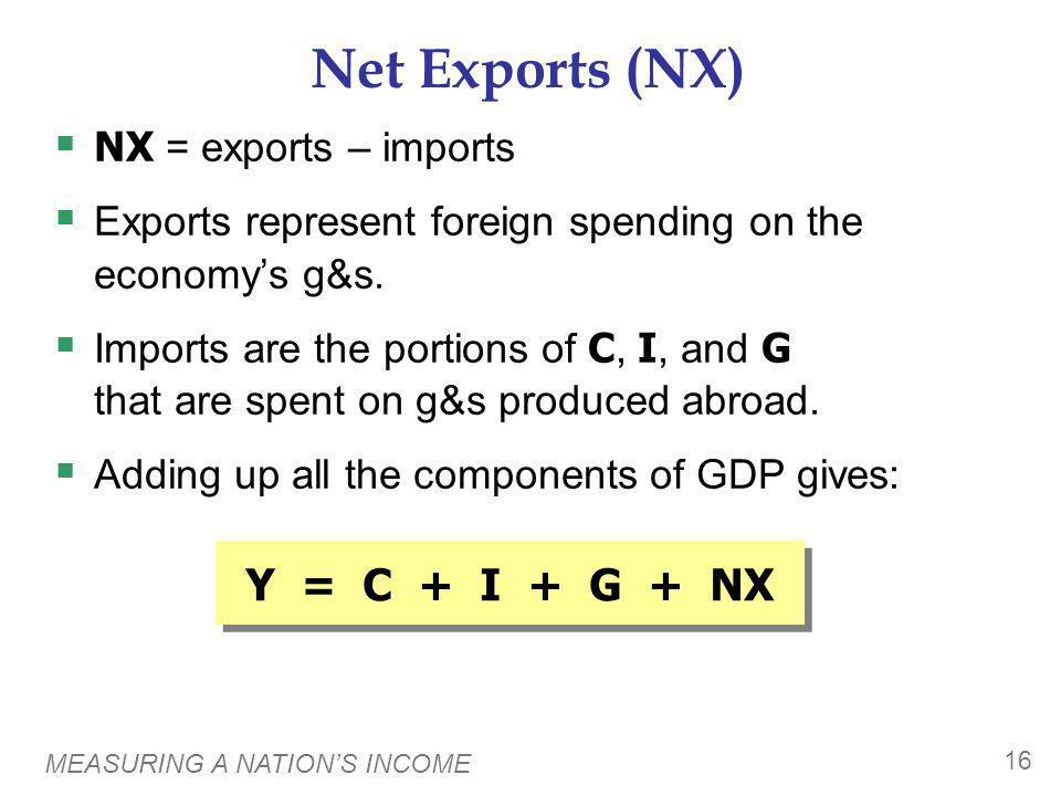 MEASURING A NATIONS INCOME 16 Net Exports (NX) NX = exports – imports Exports represent foreign spending on the economys g&s. Imports are the portions