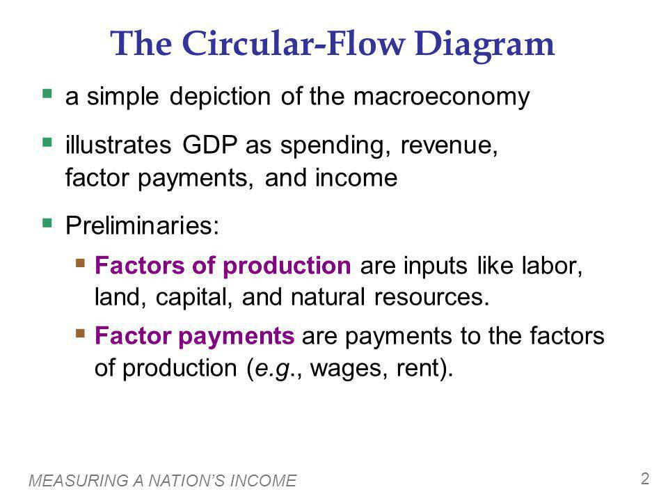 MEASURING A NATIONS INCOME 2 The Circular-Flow Diagram a simple depiction of the macroeconomy illustrates GDP as spending, revenue, factor payments, a