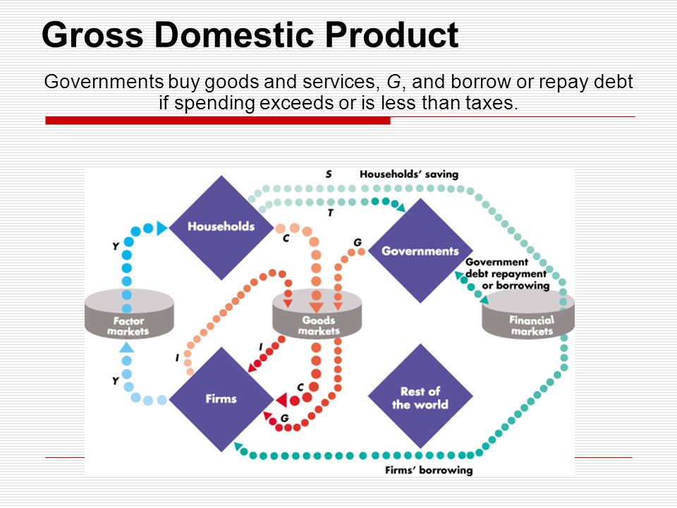 Gross Domestic Product Governments buy goods and services, G, and borrow or repay debt if spending exceeds or is less than taxes.