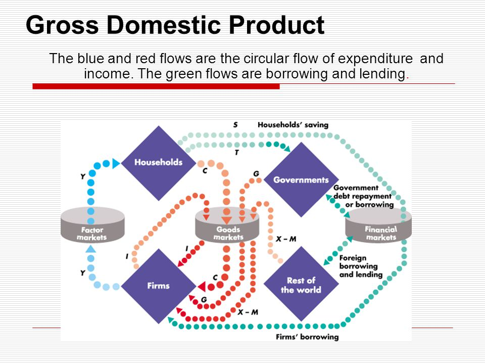 Gross Domestic Product The blue and red flows are the circular flow of expenditure and income. The green flows are borrowing and lending.