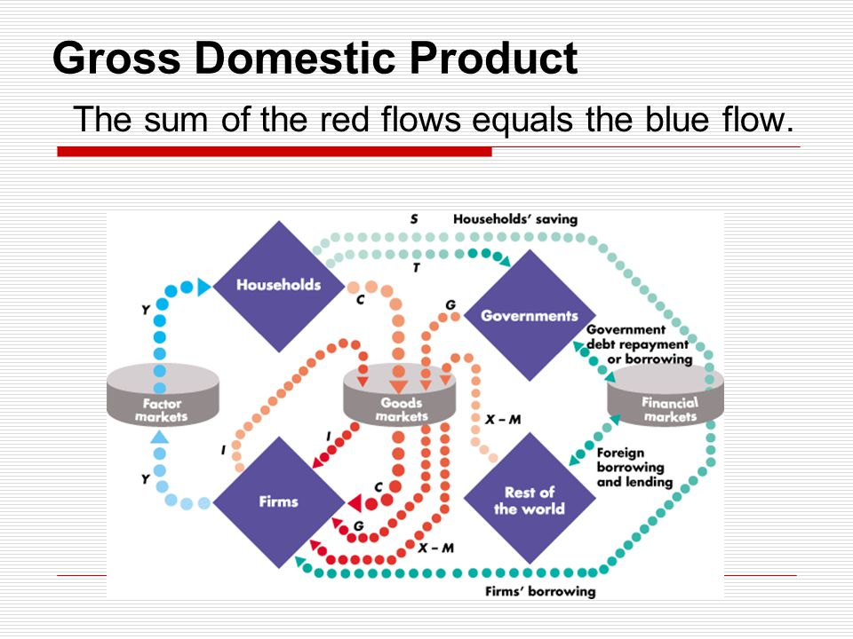 Gross Domestic Product The sum of the red flows equals the blue flow.