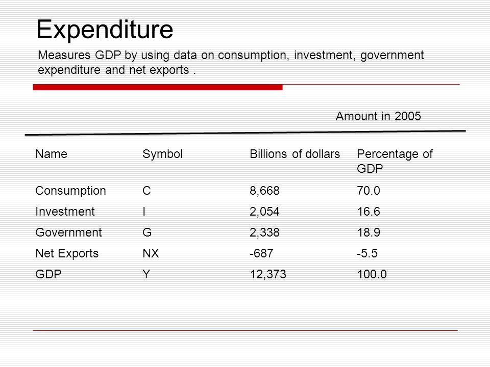 Expenditure NameSymbolBillions of dollarsPercentage of GDP ConsumptionC8,66870.0 InvestmentI2,05416.6 GovernmentG2,33818.9 Net ExportsNX-687-5.5 GDPY1