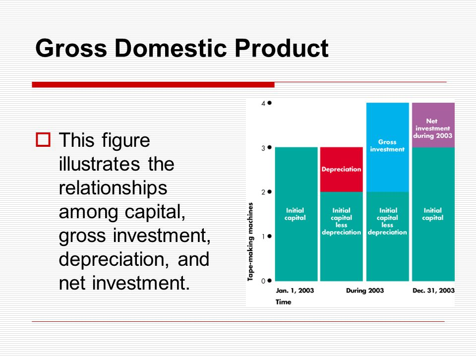Gross Domestic Product This figure illustrates the relationships among capital, gross investment, depreciation, and net investment.