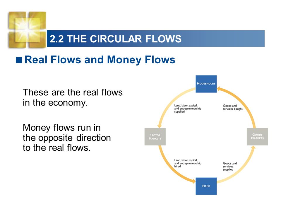 2.2 THE CIRCULAR FLOWS These are the real flows in the economy. Real Flows and Money Flows Money flows run in the opposite direction to the real flows