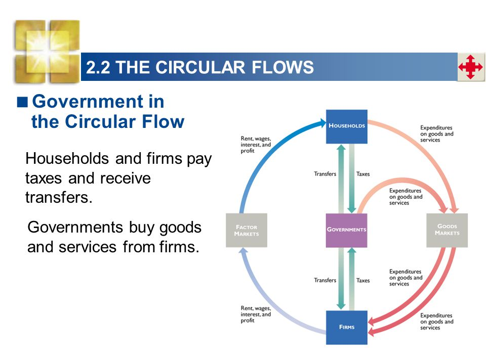 Households and firms pay taxes and receive transfers. Governments buy goods and services from firms. Government in the Circular Flow 2.2 THE CIRCULAR