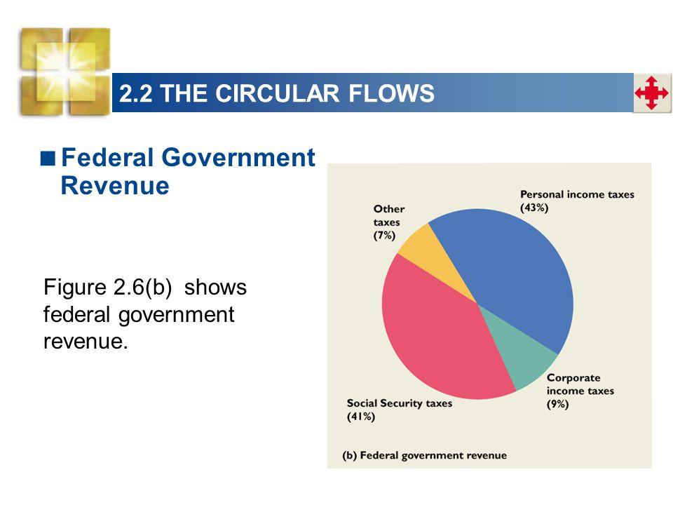 Federal Government Revenue Figure 2.6(b) shows federal government revenue. 2.2 THE CIRCULAR FLOWS