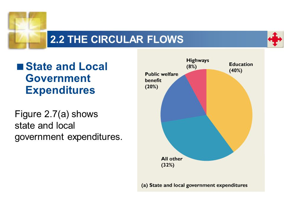 State and Local Government Expenditures Figure 2.7(a) shows state and local government expenditures. 2.2 THE CIRCULAR FLOWS