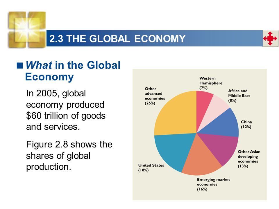 What in the Global Economy In 2005, global economy produced $60 trillion of goods and services. Figure 2.8 shows the shares of global production.