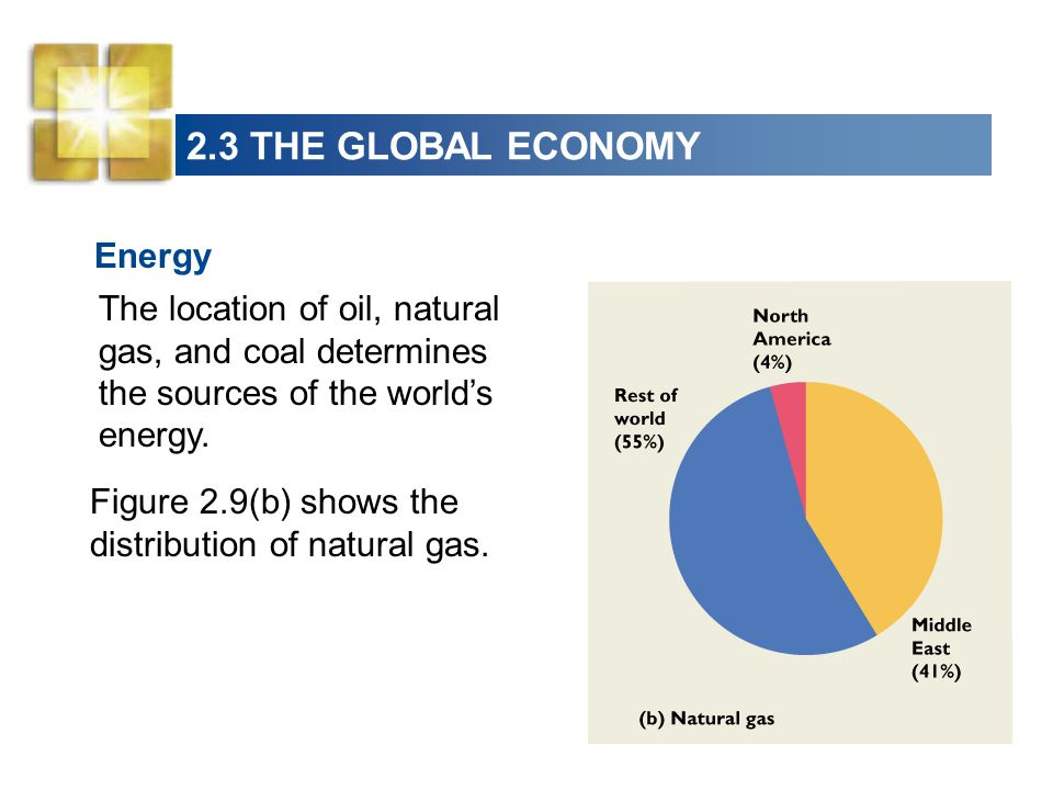 2.3 THE GLOBAL ECONOMY Energy The location of oil, natural gas, and coal determines the sources of the worlds energy. Figure 2.9(b) shows the distribu
