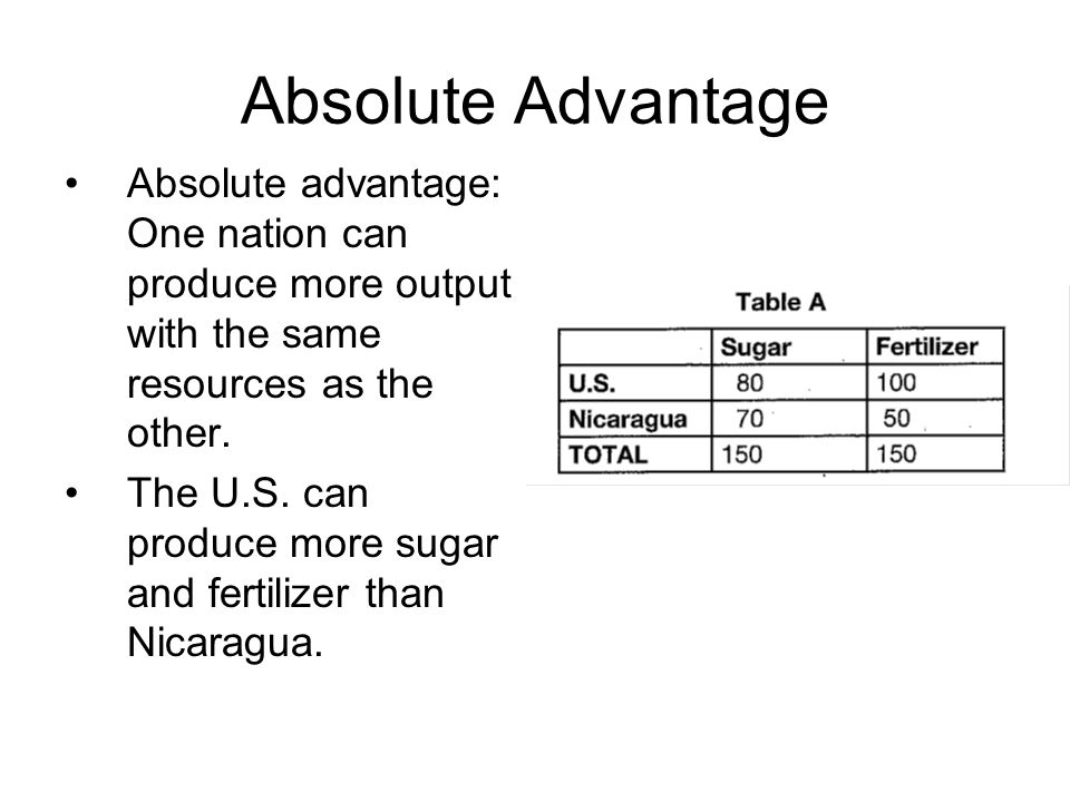 Absolute Advantage Absolute advantage: One nation can produce more output with the same resources as the other. The U.S. can produce more sugar and fe