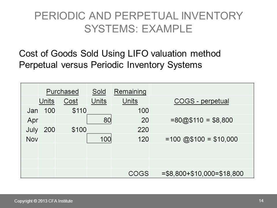 PERIODIC AND PERPETUAL INVENTORY SYSTEMS: EXAMPLE PurchasedSoldRemaining UnitsCostUnits COGS -periodic Jan100$110100 Apr8020NA July200$100220 Nov100120NA Goods available = 0+ 100 *$110 + 200*$100 =$31,000 Ending inventory = 100 *$110 + 20*$100 = $13,000 COGS = $31,000 - $13,000 = $18,000 Copyright © 2013 CFA Institute 15 Cost of Goods Sold Using LIFO valuation method Perpetual versus Periodic Inventory Systems