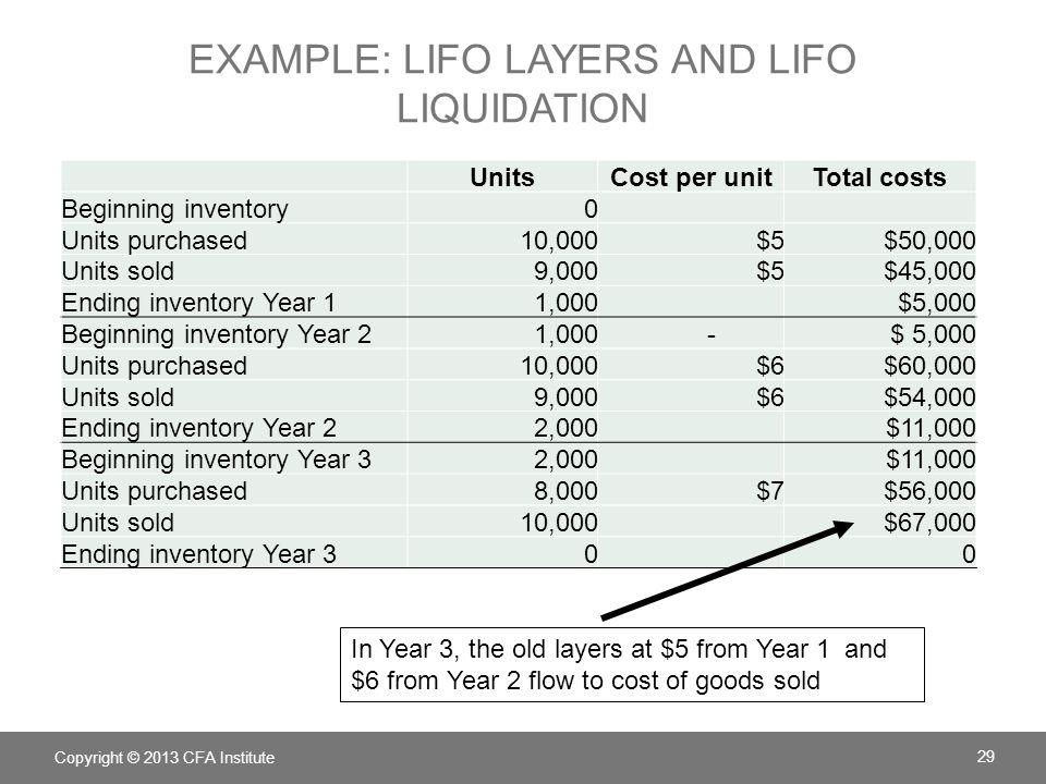 EXAMPLE: LIFO LAYERS AND LIFO LIQUIDATION Copyright © 2013 CFA Institute 30 Year Revenue per unitTotal revenueCOGS Gross profit Gross margin 1$10$ 90,000 $ 45,000 50% 2$12 $ 108,000 $ 54,000 50% 3$14 $ 140,000 $ 67,000 $ 73,00052%