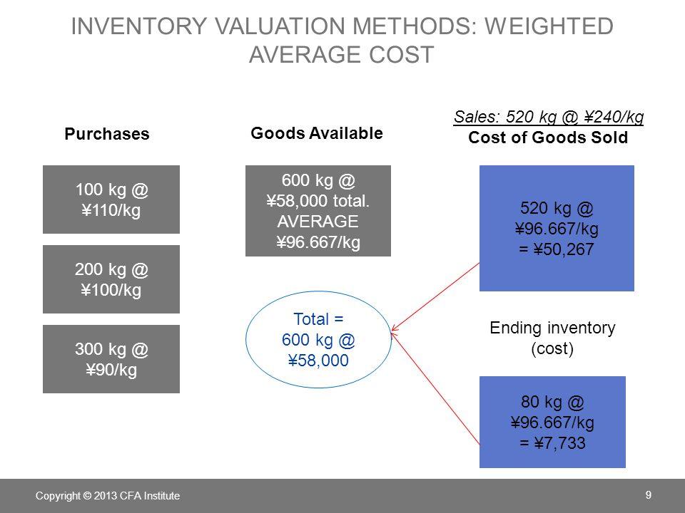 INVENTORY VALUATION METHODS: FIFO Copyright © 2013 CFA Institute 10 100 kg @ ¥110/kg 200 kg @ ¥100/kg 300 kg @ ¥90/kg Purchases Goods Available 600 kg @ ¥58,000 total Sales: 520 kg @ ¥240/kg Cost of Goods Sold 100 kg @ ¥110/kg 200 kg @ ¥100/kg 220 kg @ ¥90/kg 520 kg @ ¥50,800 80 kg @ ¥90/kg 80 kg @ ¥7,200 Ending inventory (cost) Total = 600 kg @ ¥58,000