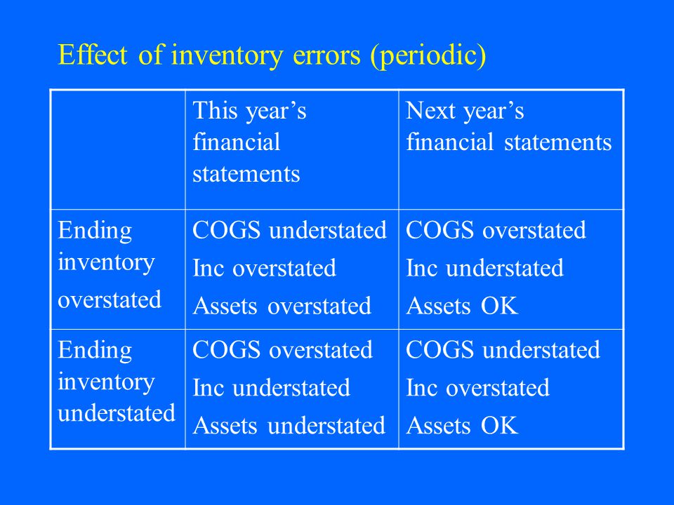 Effect of inventory errors (periodic) This years financial statements Next years financial statements Ending inventory overstated COGS understated Inc overstated Assets overstated COGS overstated Inc understated Assets OK Ending inventory understated COGS overstated Inc understated Assets understated COGS understated Inc overstated Assets OK