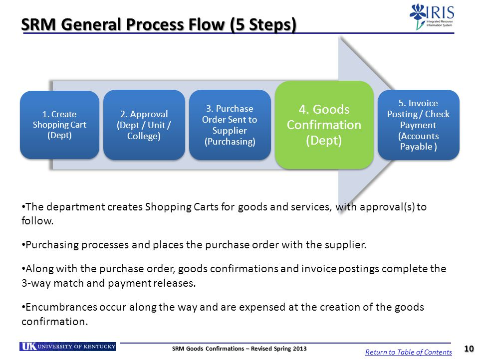 SRM General Process Flow (5 Steps) 1. Create Shopping Cart (Dept) 2. Approval (Dept / Unit / College) 3. Purchase Order Sent to Supplier (Purchasing)