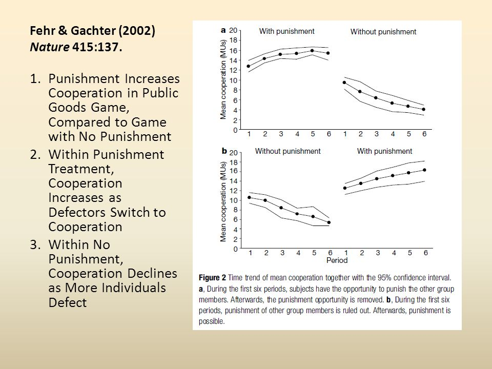 Fehr & Gachter (2002) Nature 415:137. 1.Punishment Increases Cooperation in Public Goods Game, Compared to Game with No Punishment 2.Within Punishment