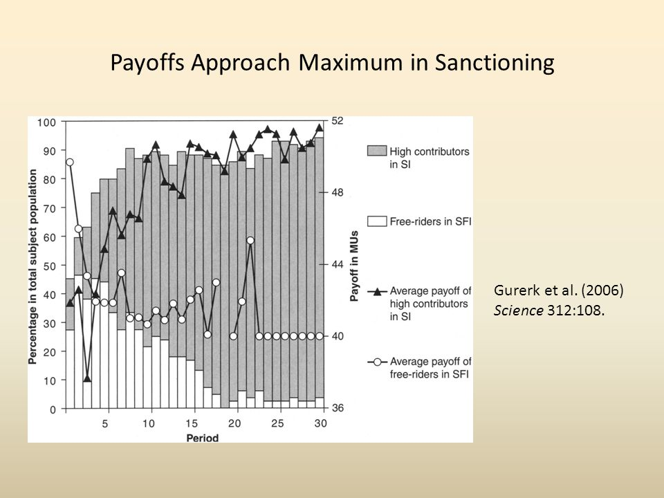 Payoffs Approach Maximum in Sanctioning Gurerk et al. (2006) Science 312:108.