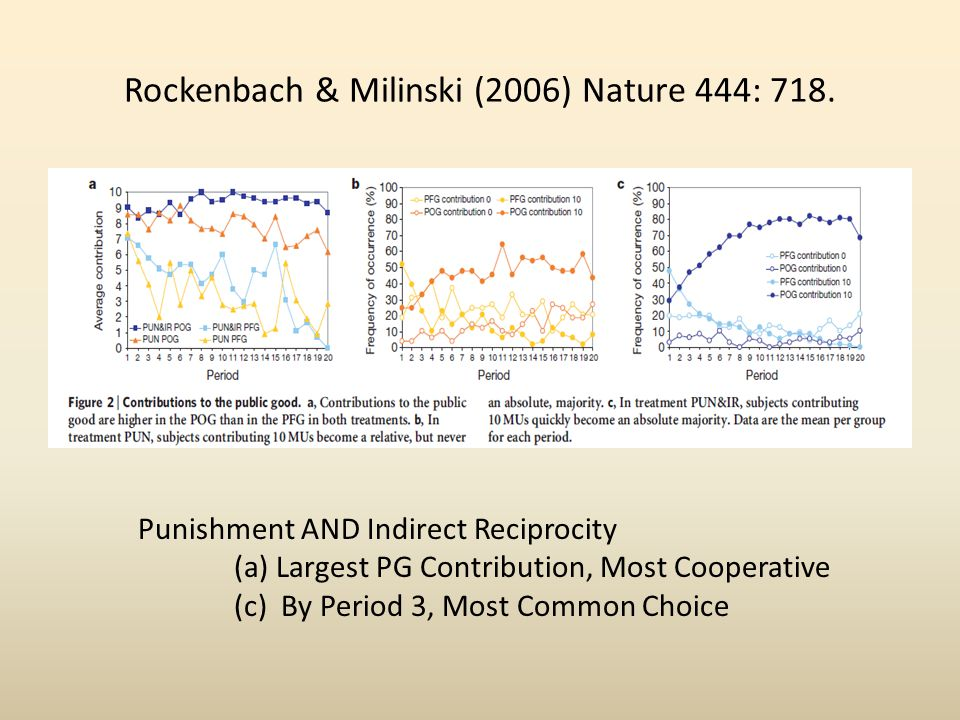Rockenbach & Milinski (2006) Nature 444: 718. Punishment AND Indirect Reciprocity (a) Largest PG Contribution, Most Cooperative (c) By Period 3, Most