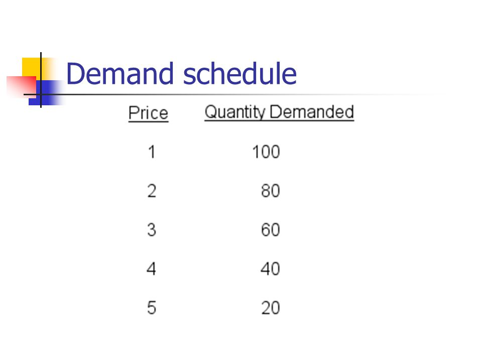 Price below equilibrium If the price is below the equilibrium a shortage occurs: