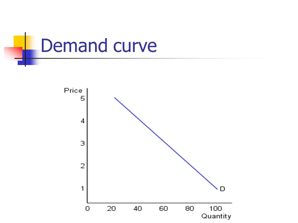 Law of demand An inverse relationship exists between the price of a good and the quantity demanded in a given time period, ceteris paribus.