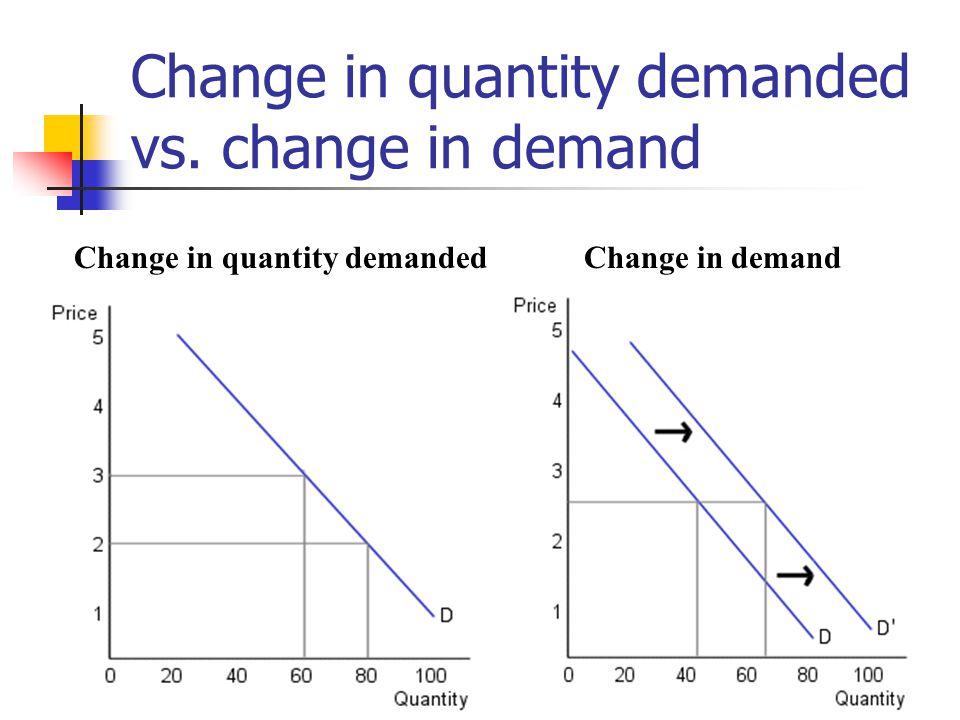 Market demand curve Market demand is the horizontal summation of individual consumer demand curves