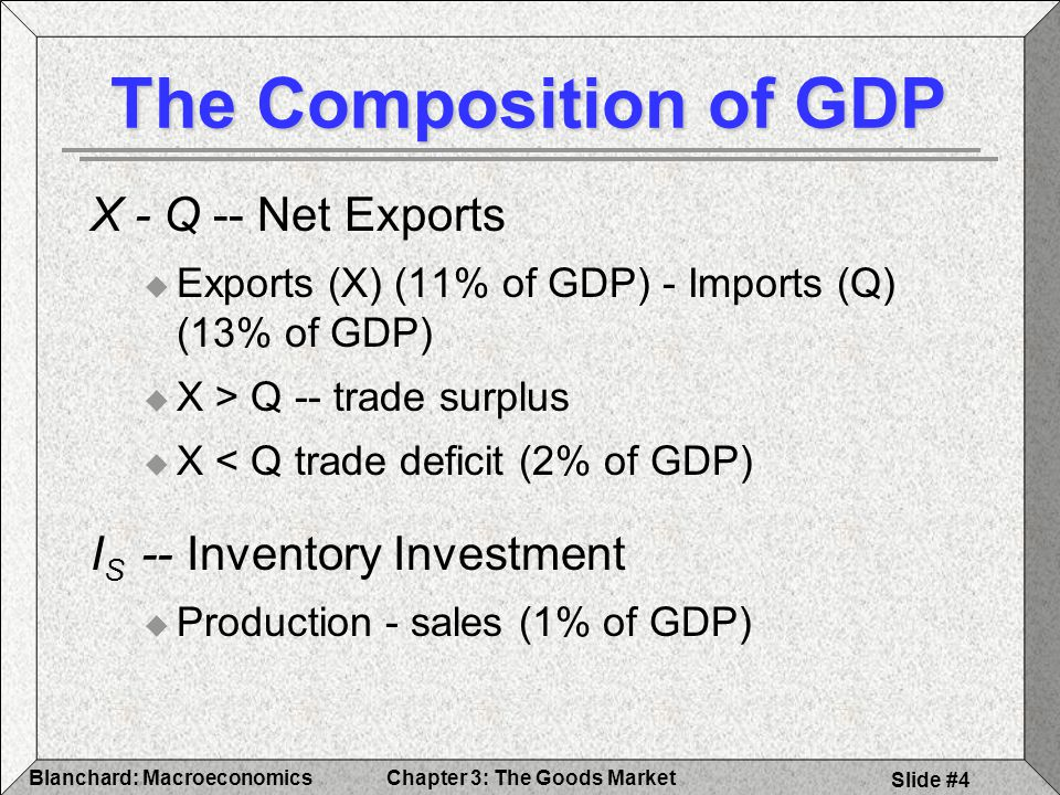 Chapter 3: The Goods MarketBlanchard: Macroeconomics Slide #5 The Composition of GDP Billions of DollarsPercent of GDP GDP (Y)8509100 Consumption (C)580668 Investment (I)130815 Nonresidential93911 Residential3694 Government Spending (G)148818 Net Exports-154-2 Exports (X)95811 Imports (Q)-1112-13 Inventory Investment (I S )611