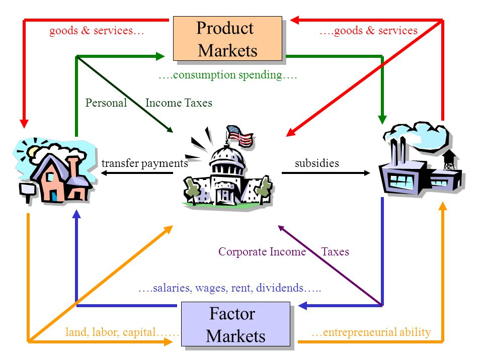 Product Markets Factor Markets goods & services…….goods & services ….consumption spending…. ….salaries, wages, rent, dividends….. land, labor, capital