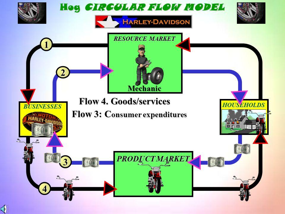 The Harley Hog Circular Flow Product Market Resource Market