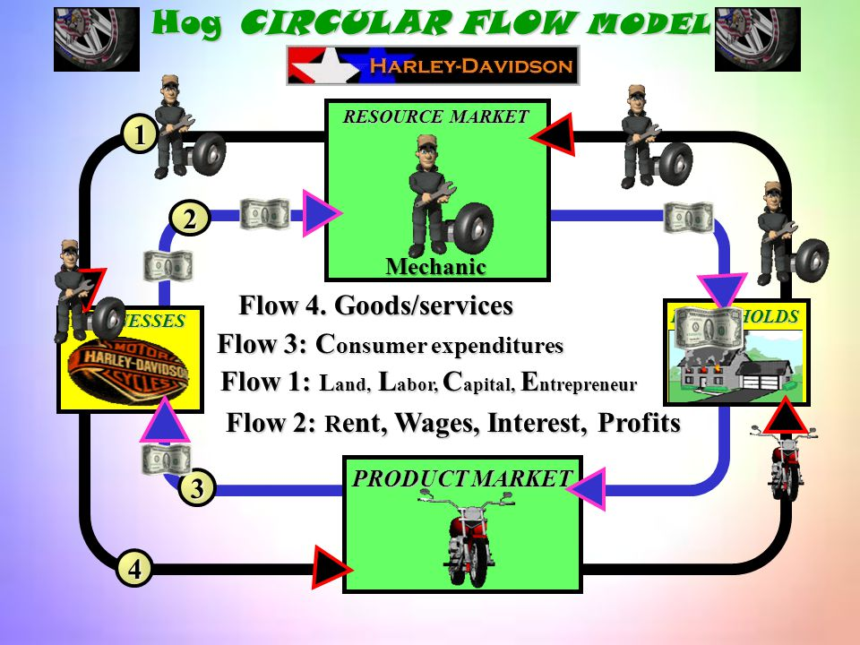 Hog CIRCULAR FLOW MODEL BUSINESSES HOUSEHOLDS PRODUCT MARKET Mechanic RESOURCE MARKET 1 2 3 4 Flow 4. Goods/services Flow 3: C onsumer expenditures
