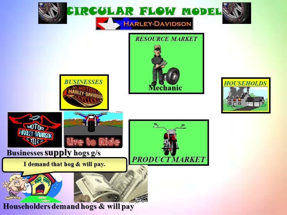 Hog CIRCULAR FLOW MODEL BUSINESSES HOUSEHOLDS PRODUCT MARKET Mechanic RESOURCE MARKET 1 2 3 4 Flow 4. Goods/services Flow 3: C onsumer expenditures Fl