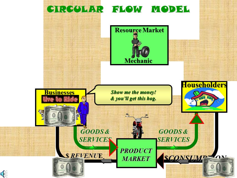 CIRCULAR FLOW MODEL BUSINESSES HOUSEHOLDS PRODUCT MARKET Householders demand hogs & will pay Mechanic RESOURCE MARKET Businesses supply hogs g/s I dem