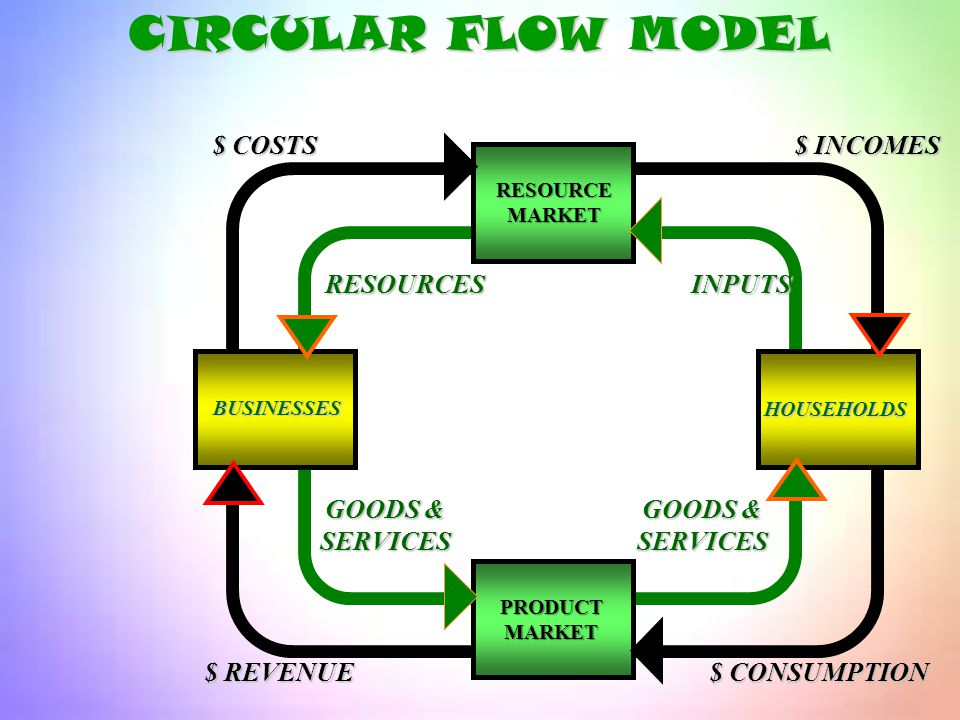 HOUSEHOLDS $ COSTS $ INCOMES GOODS & SERVICES SERVICES PRODUCT MARKET Resource Market BUSINESSES CIRCULAR FLOW MODEL I supplied hog labor & was paid..
