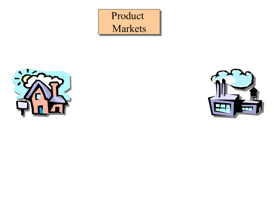 Product Markets are the markets where households acquire finished (consumer) goods & services. The markets we are most familiar with are retail market