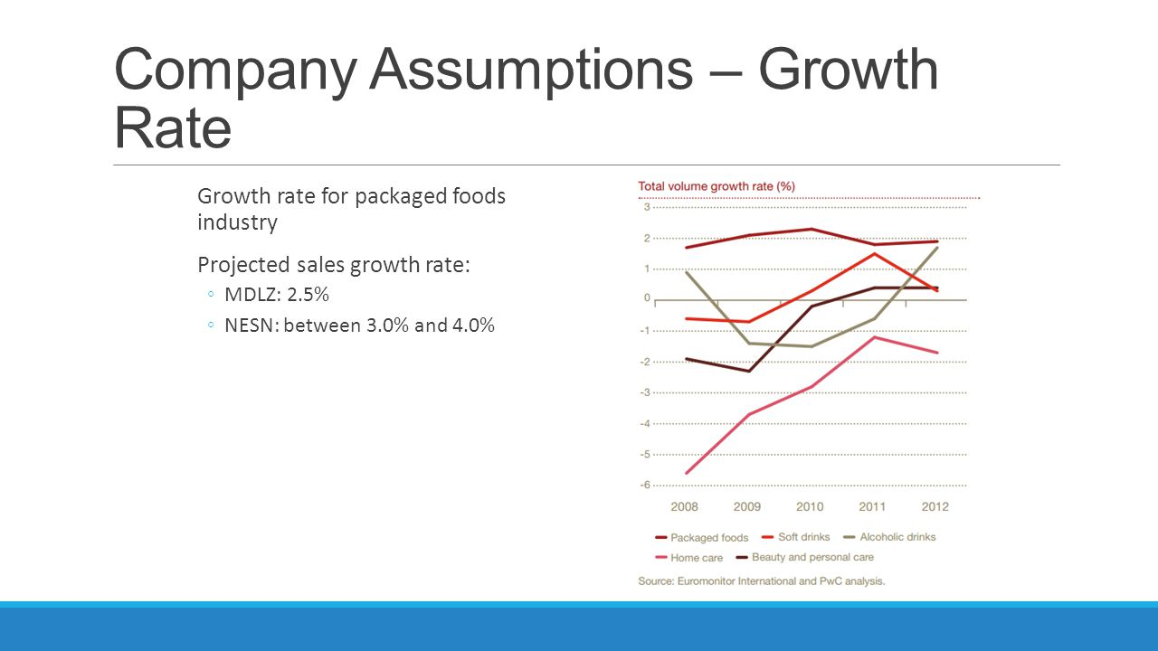 Company Assumptions – EPM MDLZ EPM for 2014, onward: 13.64% (projected increase from 2013 EPM of 2.5%) NSN EPM for 2014, onward: 10.40% (average of 2010-2013 EPM)