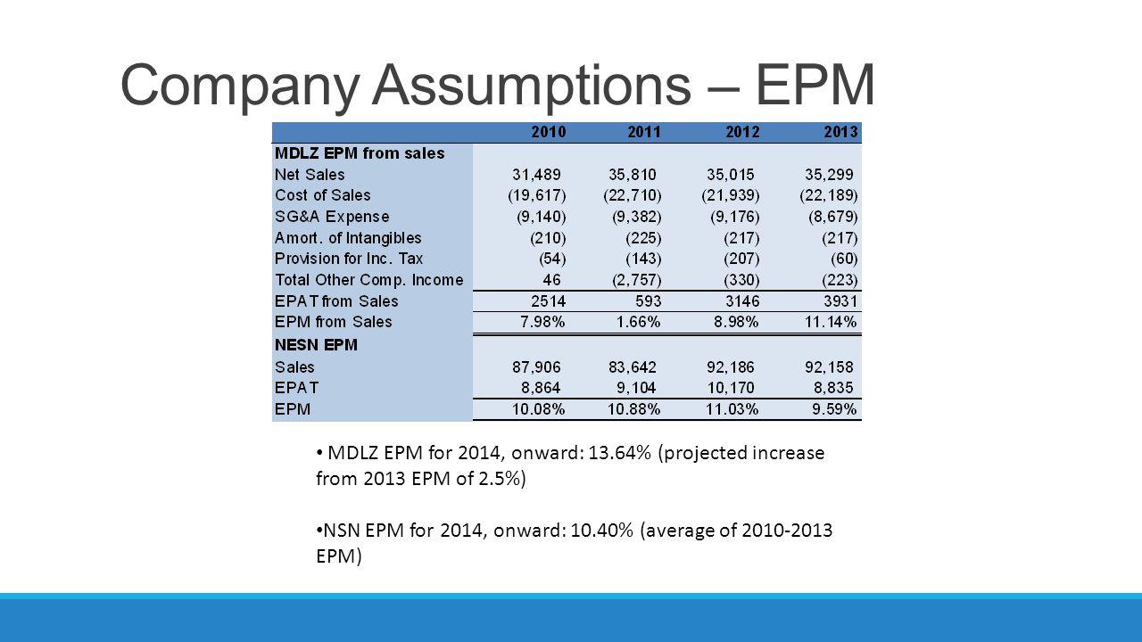 Company Assumptions – EATO MDLZ EATO for 2014, onward: 0.70 (2013 EATO) NESN EATO for 2014, onward: 1.00 (increase from 2013 EATO of 0.13)