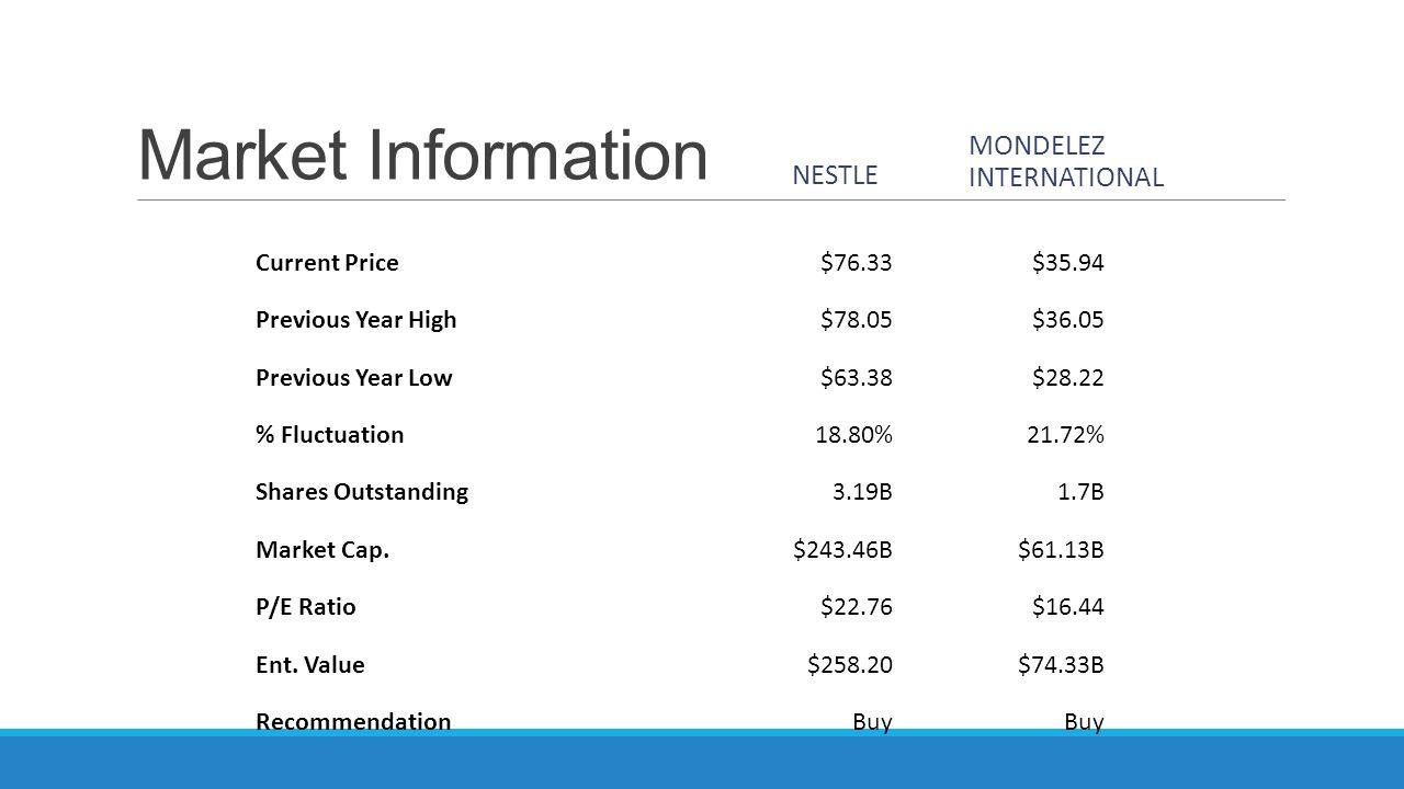 Valuation Information NESTLE MONDELEZ Realized 2013 EPAT $ 8,835 $ 5,485 Forecasted EPAT 2014 $ 9,872 $ 6,172 Forecasted EPAT 2015 $ 10,168 $ 6,326 NEA $ 79,046 $ 50,226 Firm Value/ 2013 EPAT27.5611.14 Firm Value/ 2014 EPAT24.669.90 Firm Value/NEA3.081.22
