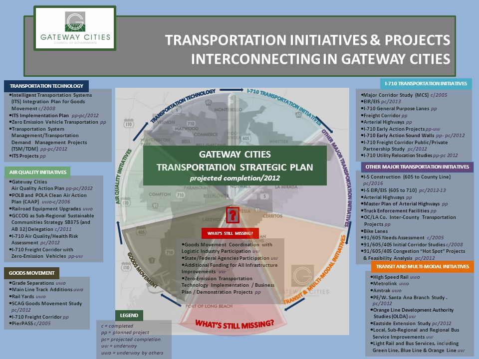 TRANSPORTATION INITIATIVES & PROJECTS INTERCONNECTING IN GATEWAY CITIES Major Corridor Study (MCS) c/2005 EIR/EIS pc/2013 I-710 General Purpose Lanes pp Freight Corridor pp Arterial Highways pp I-710 Early Action Projects pp-uw I-710 Early Action Sound Walls pp- pc/2012 I-710 Freight Corridor Public/Private Partnership Study pc/2012 I-710 Utility Relocation Studies pp-pc 2012 I-710 TRANSPORTATION INITIATIVES I-5 Construction (605 to County Line) pc/2016 I-5 EIR/EIS (605 to 710) pc/2012-13 Arterial Highways pp Master Plan of Arterial Highways pp Truck Enforcement Facilities pp OC/LA Co.
