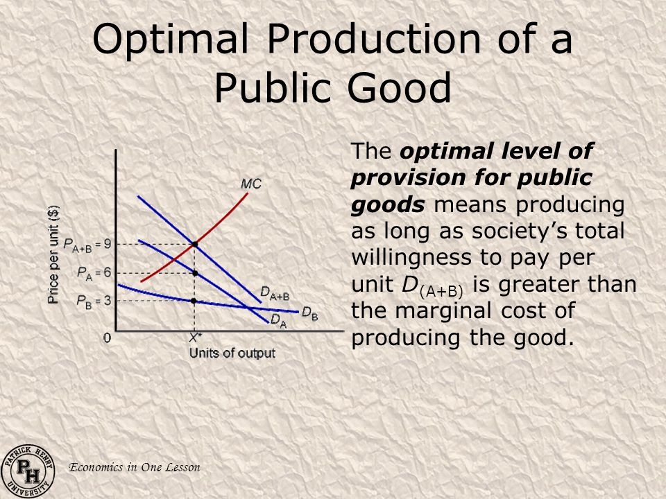 Economics in One Lesson Optimal Production of a Public Good The optimal level of provision for public goods means producing as long as societys total