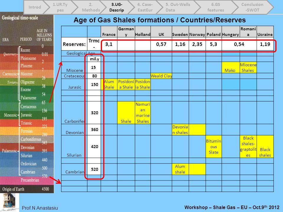 Prof.N.Anastasiu Workshop – Shale Gas – EU – Oct.9 th 2012 France German yHollandUKSwedenNorwayPolandHungary Romani aUcraine Reserves: Trmc - 3,1 0,57