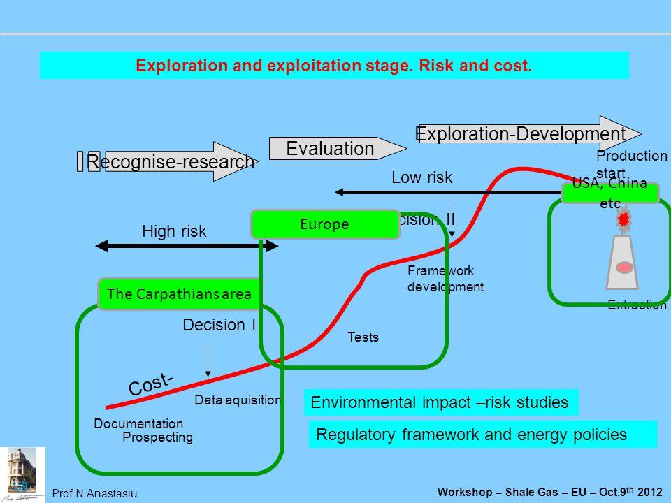 Prof.N.Anastasiu Workshop – Shale Gas – EU – Oct.9 th 2012 Recognise-research Evaluation Exploration-Development High risk Low risk Cost- Documentatio
