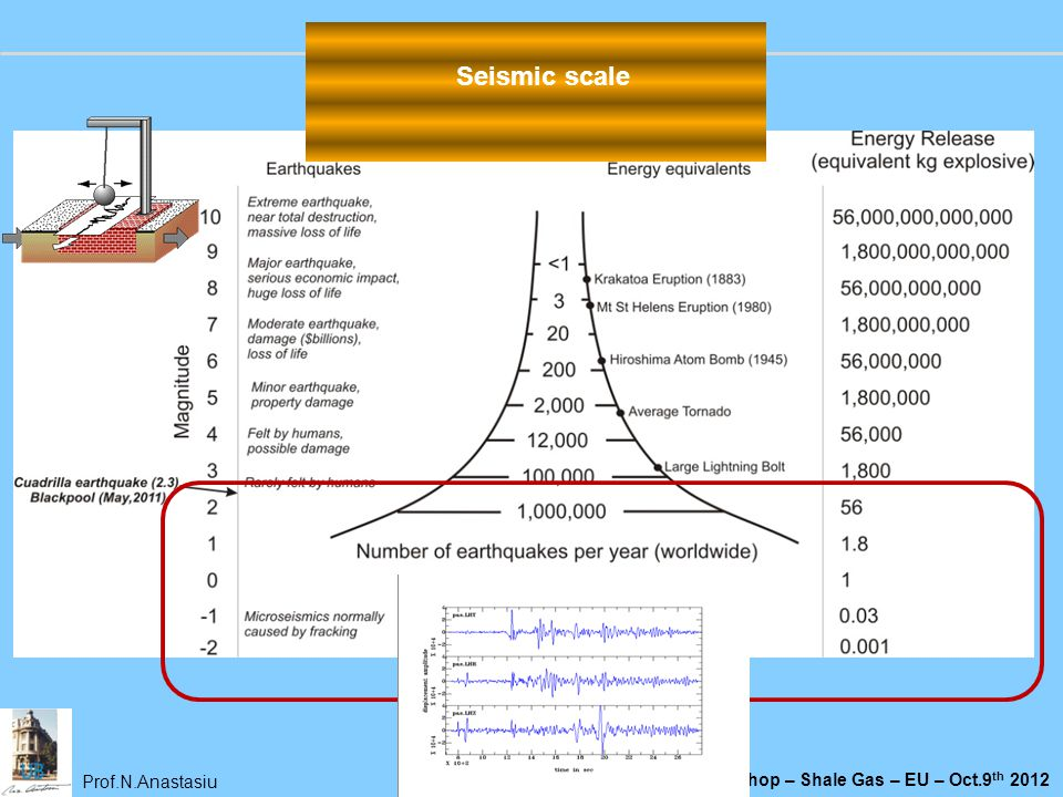 Prof.N.Anastasiu Workshop – Shale Gas – EU – Oct.9 th 2012 Seismic scale