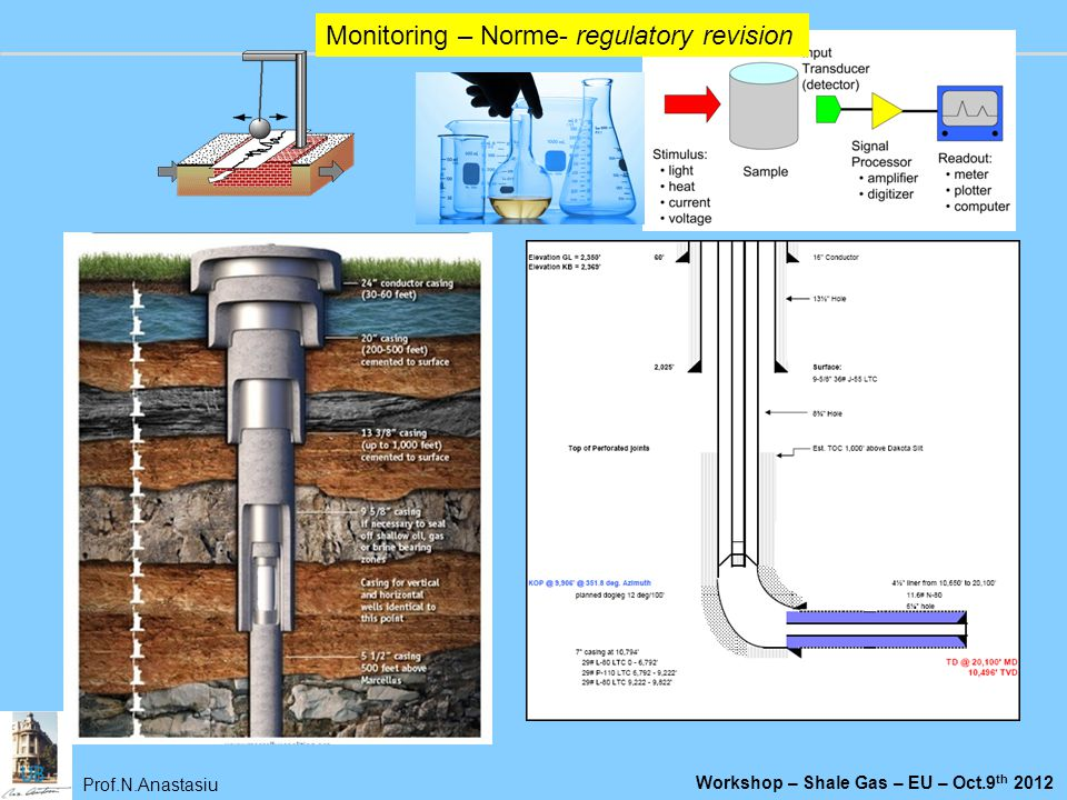 Prof.N.Anastasiu Workshop – Shale Gas – EU – Oct.9 th 2012 Monitoring – Norme- regulatory revision