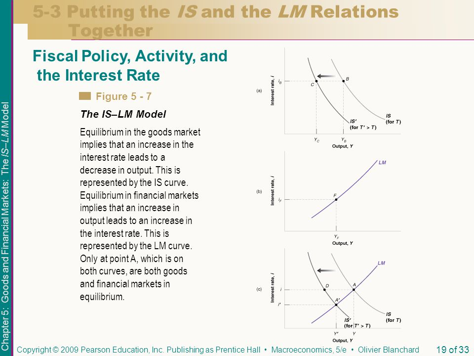 Chapter 5: Goods and Financial Markets: The IS–LM Model Copyright © 2009 Pearson Education, Inc. Publishing as Prentice Hall Macroeconomics, 5/e Olivi