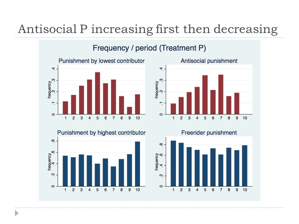 Antisocial P increasing first then decreasing