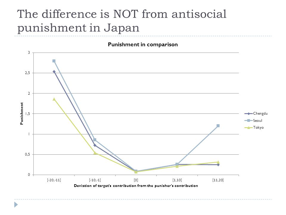 The difference is NOT from antisocial punishment in Japan