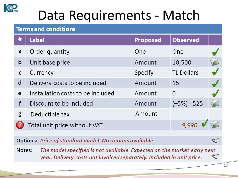 13 Data Requirements - Match Terms and conditions # LabelProposedObserved a Order quantityOne b Unit base priceAmount10,500 c CurrencySpecifyTL Dollars d Delivery costs to be includedAmount15 e Installation costs to be includedAmount0 f Discount to be includedAmount(–5%) - 525 g Deductible tax Amount Total unit price without VAT9,990 Options:Price of standard model.