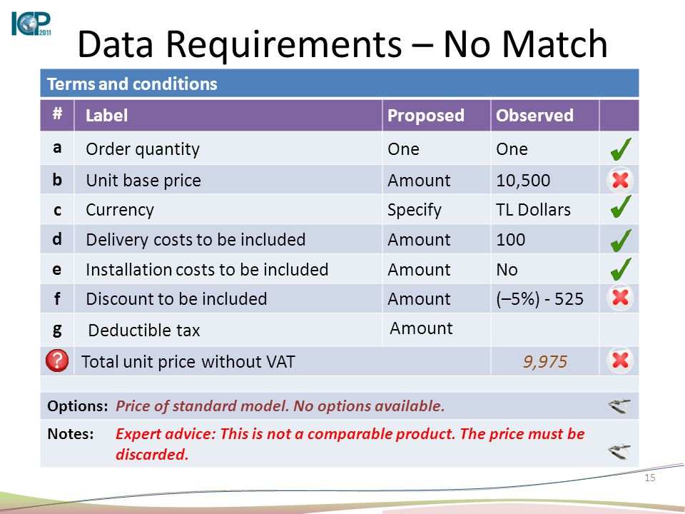 15 Data Requirements – No Match Terms and conditions # LabelProposedObserved a Order quantityOne b Unit base priceAmount10,500 c CurrencySpecifyTL Dollars d Delivery costs to be includedAmount100 e Installation costs to be includedAmountNo f Discount to be includedAmount(–5%) - 525 g Deductible tax Amount Total unit price without VAT9,975 Options:Price of standard model.