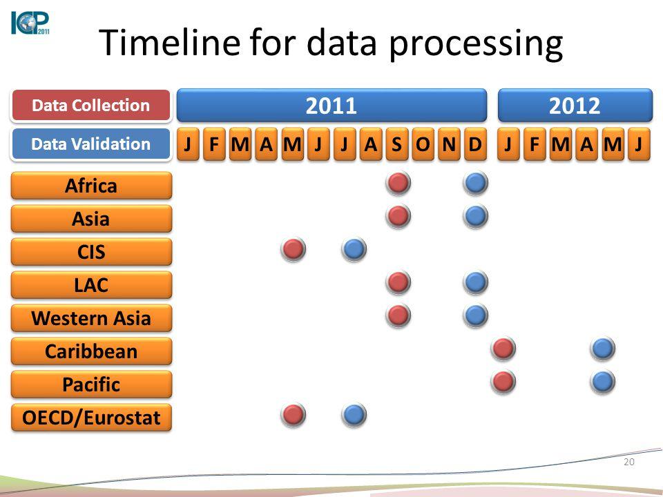 20 Timeline for data processing 2011 2012 J J F F M M A A M M J J J J A A S S O O N N D D J J F F M M A A M M J J Data Collection Data Validation Afri