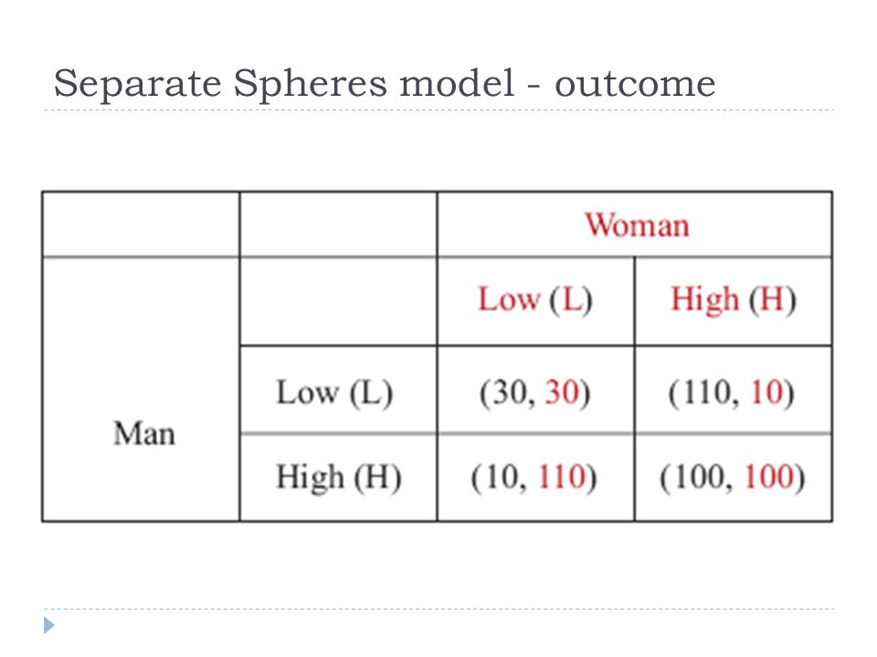 Separate Spheres model - outcome